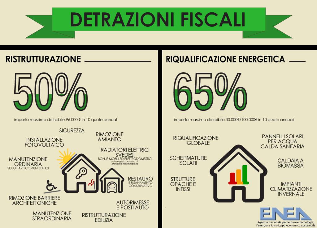 applicazioni detrazioni fiscali al 65% e 50%