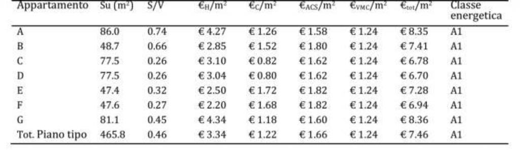Incidenza involucro riduzioni costi energetici - tabella 1