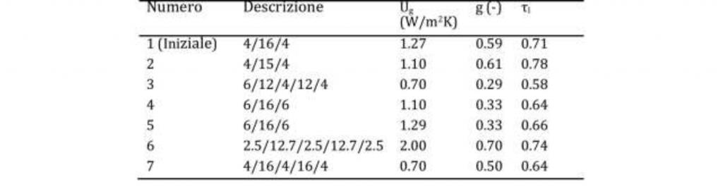Incidenza involucro riduzioni costi energetici - tabella 2
