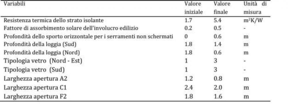 Incidenza involucro riduzioni costi energetici - tabella 3