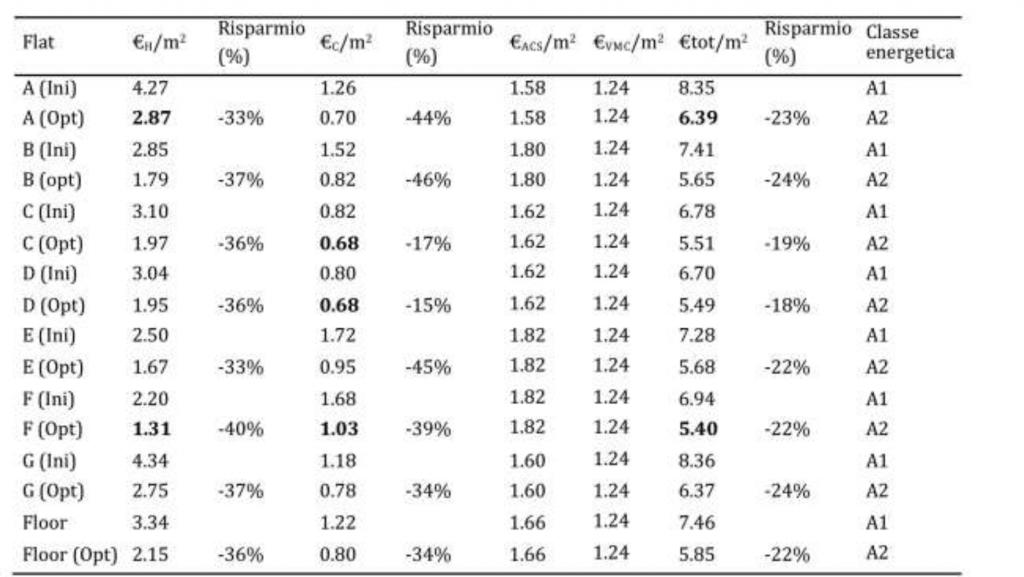 Incidenza involucro riduzioni costi energetici - tabella 4